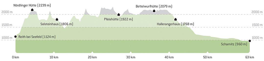 Höhenprofil Weitwanderweg Karwendel